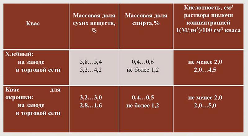 Химический состав кваса