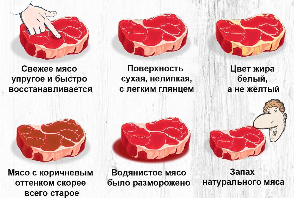 Выбор мяса в магазине