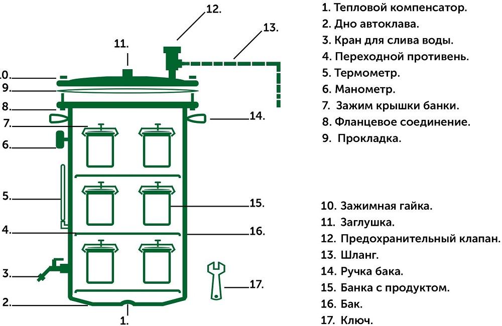 Схема бытового автоклава
