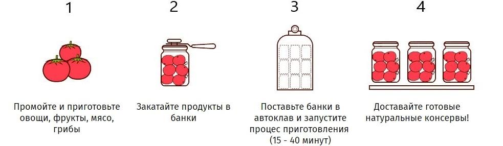 Схема готовки в автоклаве