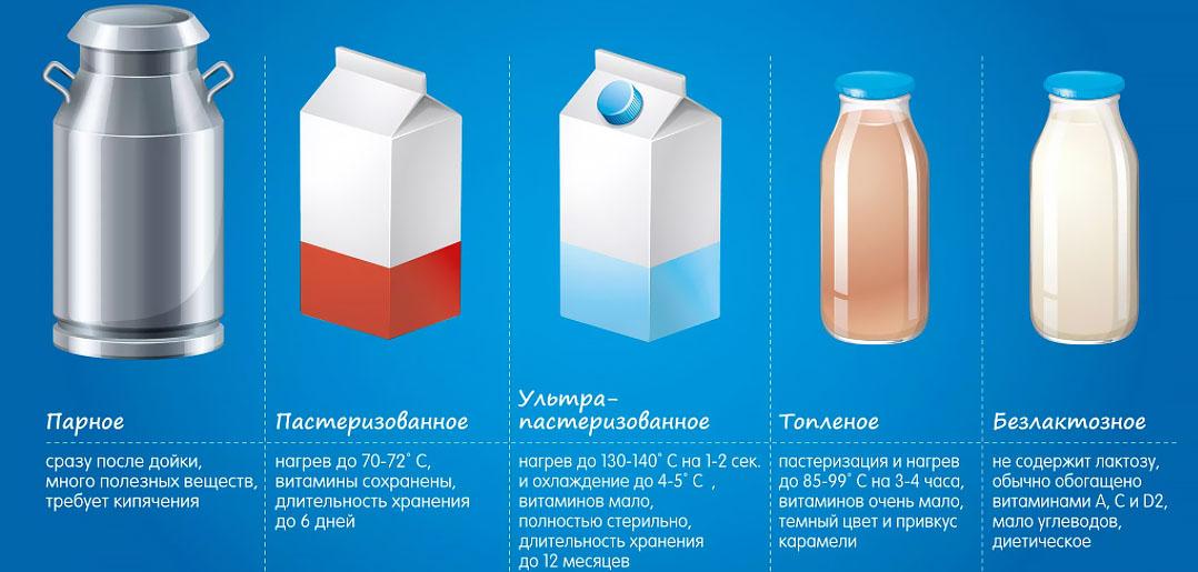 Виды коровьего молока